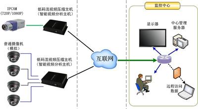 物联网行业应用之低码流视频压缩系统