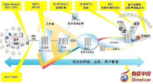 图一:高效能网络拓扑   高效能网络解决方案为广电提供端到端整网平滑升级改造和融合的最佳路径。在接入侧,利旧现有同轴电缆,提供双向、高带宽的无阻塞接入,满足用户各种业务的体验;在边缘汇聚,融合的边缘网关实现统一的用户管理;核心层面,T比特级的核心路由器以及基于贝尔实验室创新技术的100G长距传输,提供面向未来的流量承载,充分满足广电各个阶段业务发展的需要。   融合多种接入技术   首先,在接入侧,PON+EoC解决方案,光纤更靠近用户,海量带宽轻松获得。作为第三代具有应用使能机制的OLT系统,73