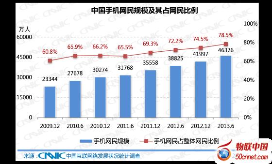 CNNIC:中国网民规模5.91亿 手机网民4.64亿