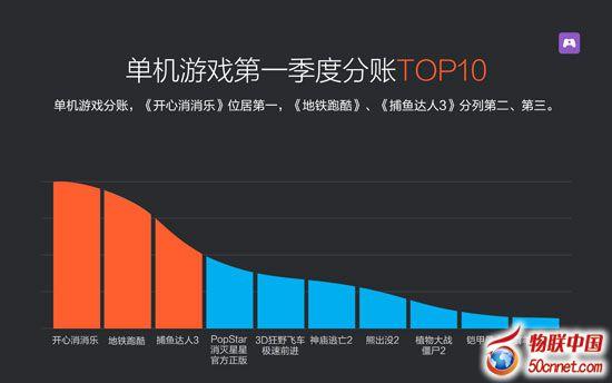 小米游戏中心发布Q1季报 给开发者分成达2.9亿元