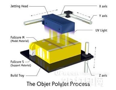 Polyjet 3D打印工艺