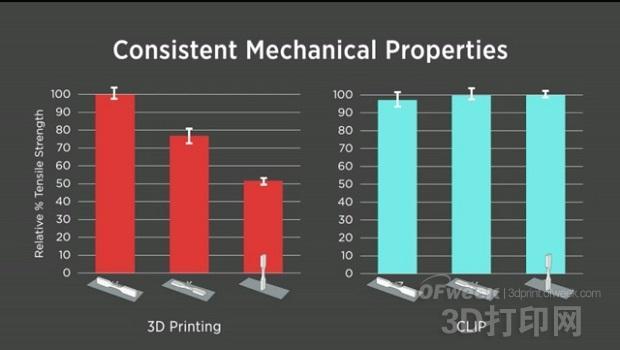 CLIP 3D打印工艺
