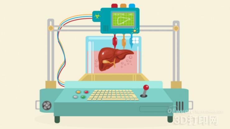 医疗3D打印:三大可能与三大难点!