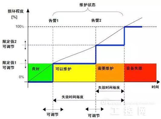 基于工业物联网的制造业资产管理方式