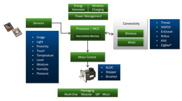 工业物联网的创新从概念到现实要如何实现?
