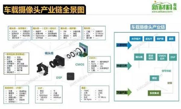 解读物联网八大环节供应链 附13大电子行业产业链全景图