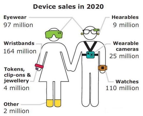 解析传感器集成对可穿戴设备的重要性