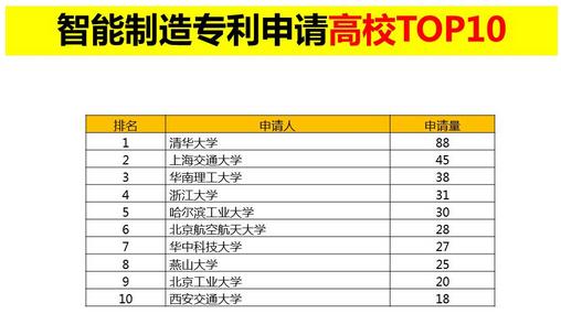 """""""智能制造专利申请TOP10排行榜""""正式发布"""