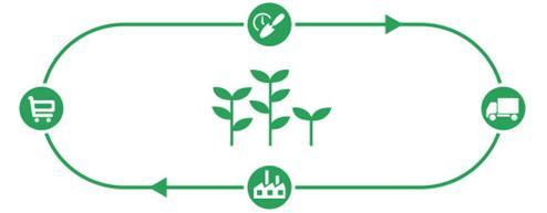 【聚焦】农产品二维码溯源系统解决方案