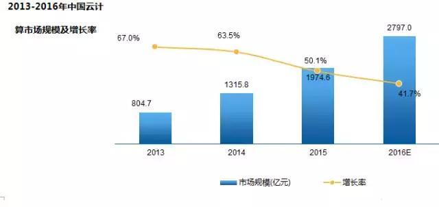 2019年云计算市场将达5706.4亿,PAAS成为决胜一环