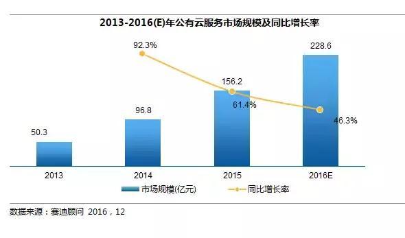 2019年云计算市场规模将达5706.4亿 PAAS成为决胜一环