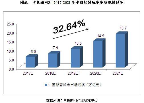 2017-2021年中国智慧城市发展预测分析