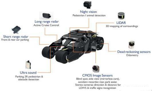 传感器技术将让您的汽车变成一个超级英雄