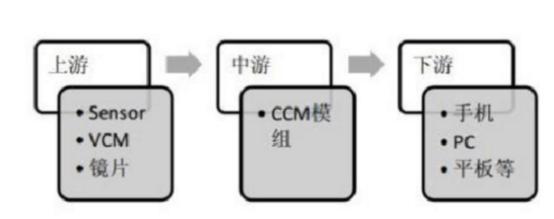 物联网发展前景及投资机会分析(2)--电子标签、传感器等
