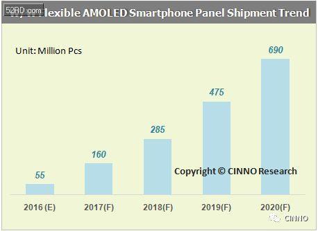 2016年全球AMOLED手机面板出货3.7亿片:明年将翻三番