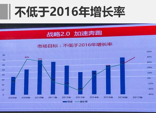 奇瑞40亿加码新能源/车联网 推5新车