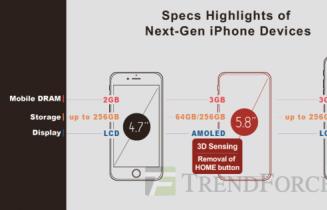 厉害了!苹果居然把汽车摄像头硬塞进了iPhone 8