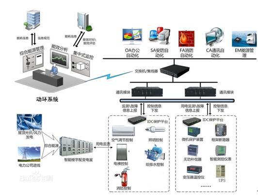 IDC智能保护平台 应用场景