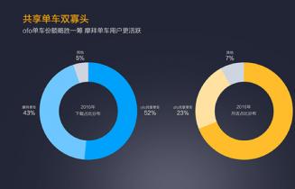小米发布年度应用报告:摩拜快手YY反映米粉倾向