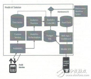 全球嵌入式技术和物联网发展趋势