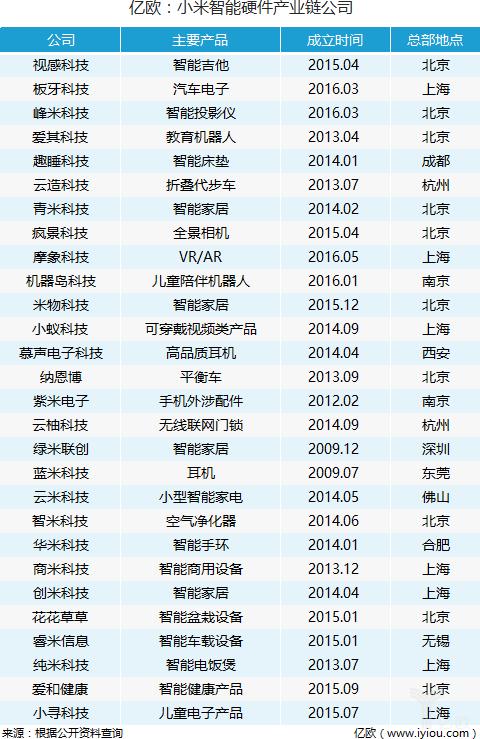 小米生态链野蛮生长 年收入150亿