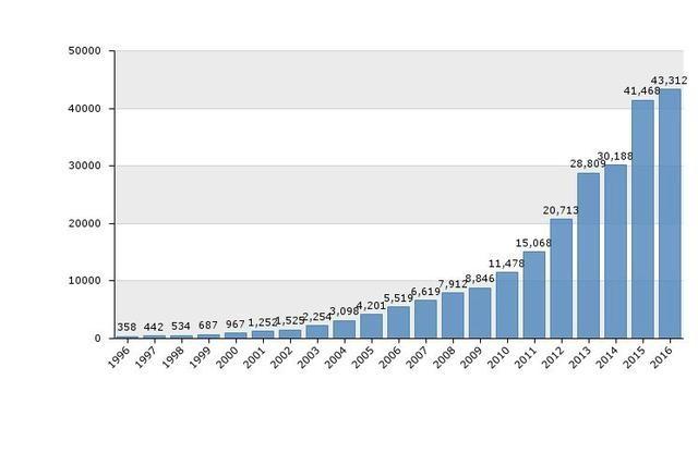 全球物联网专利竞争态势分析