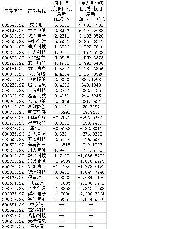 车联网产业开启千亿市场盛宴 近3亿大资金狂扫10只概念股