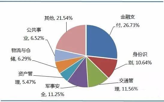 随着RFID技术的成熟和普及,中国政府意识到应用RFID技术会给众多行业的发展带来的积极作用,加快了制定相关政策、推动RFID产业发展的步伐。近年来,中国有关政府部门对RFID的政策扶持力度持续加大,为RFID的发展创造了一个良好的成长环境。随着技术的进一步成熟和成本的进一步降低,中国RFID的应用从政府主导项目逐步向各行各业扩散。 一、中国RFID的市场规模 自2010年中国物联网发展被正式列入国家发展战略后,中国RFID及物联网产业迎来了难得的发展机遇。随着RFID及物联网行业的快速发展,RFID行业