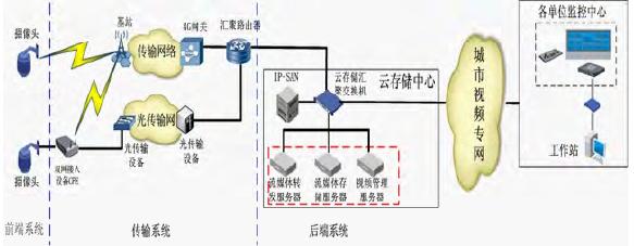 图2:总体组网系统结构图