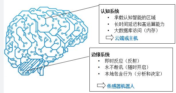 """如何应对智能传感器在物联网应用开发中的三大挑战""""/"""