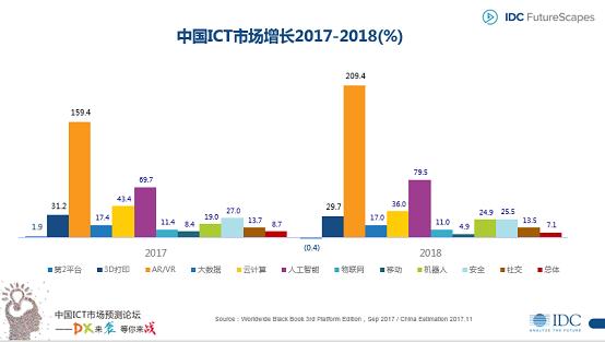 IDC发布2018年十大预测:高管将洗牌 跨界CxO最有前途