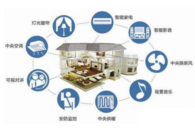 智能家居產品系統需形成一個統一的標準