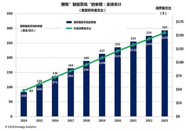 全球智能家居市场规模再过五年将高达1550亿美元