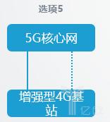 5G独立组网和非独立组网的8种方式,有什么不同?