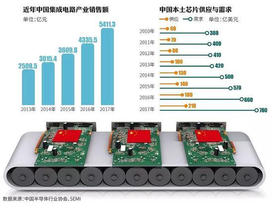 中国集成电路产业销售额与供需情况